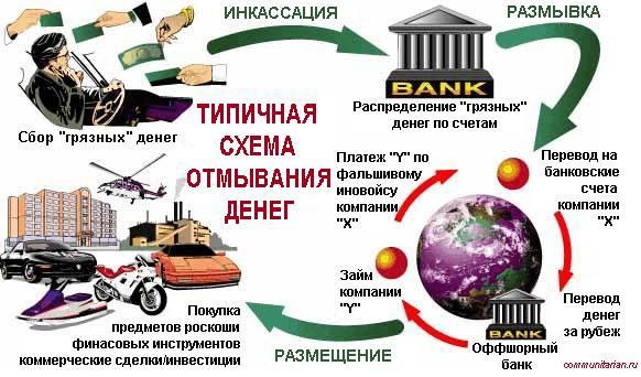 «Грязные деньги»: ключевая