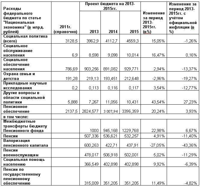 Таблица 1 - расходы бюджета.jpg