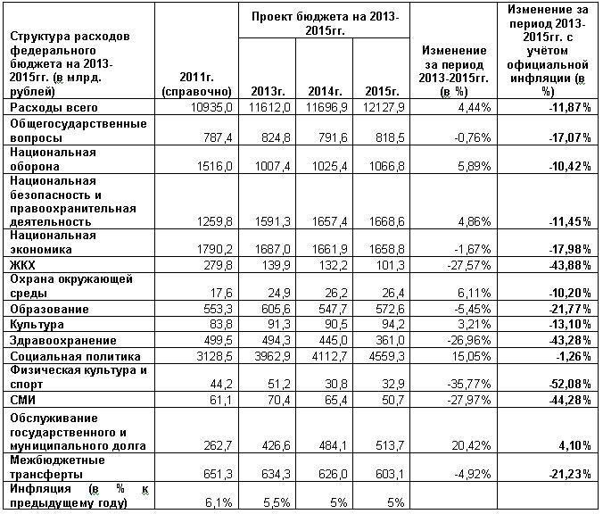 повышение пенсий в 2013 году инвалидам: