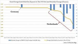 ФРС теряет остатки физического золота с рекордной скоростью 42 т/ месяц