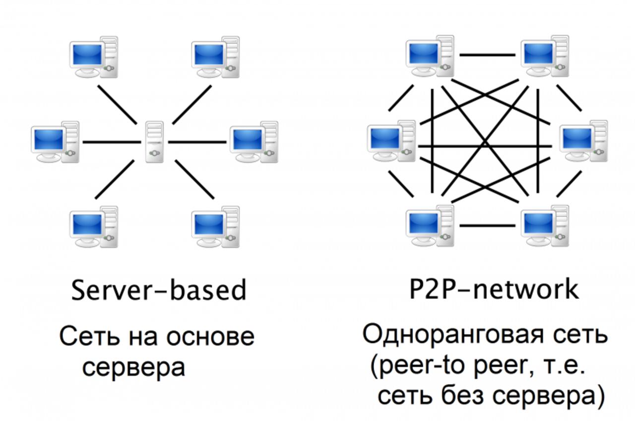 Как сделать свой файловый сервер в интернете