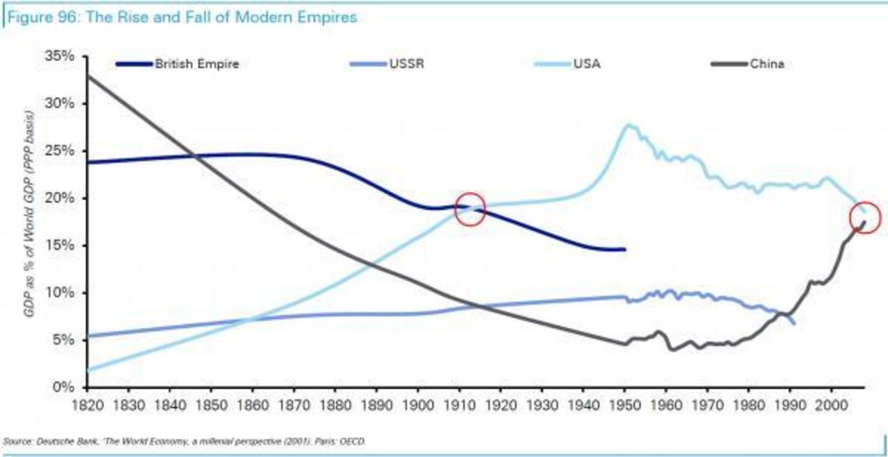 какое место занимала экономика ссср в мире